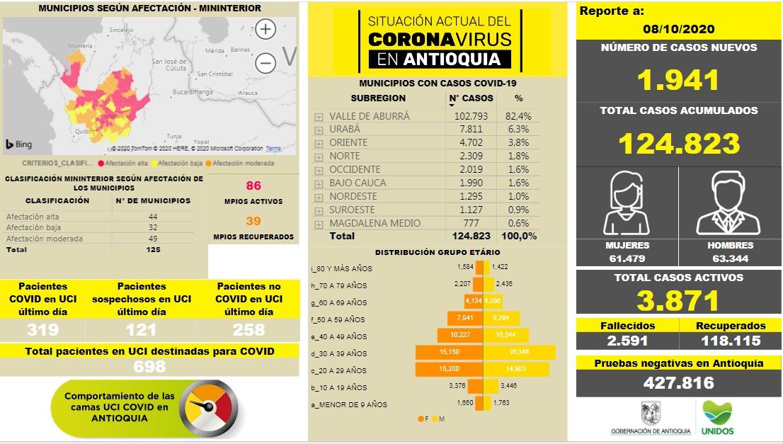 Con 1.941 casos nuevos registrados, hoy el número de contagiados por COVID-19 en Antioquia se eleva a 124.823