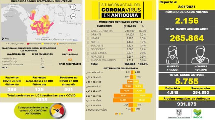 Con 2.156 casos nuevos registrados, hoy el número de contagiados por COVID-19 en Antioquia se eleva a 265.864