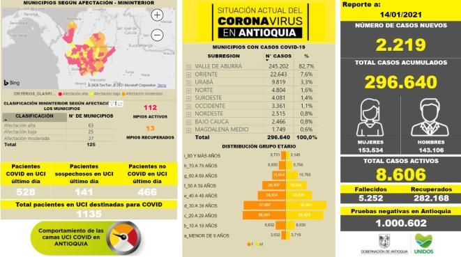 Con 2.219 casos nuevos registrados, hoy el número de contagiados por COVID-19 en Antioquia se eleva a 296.640