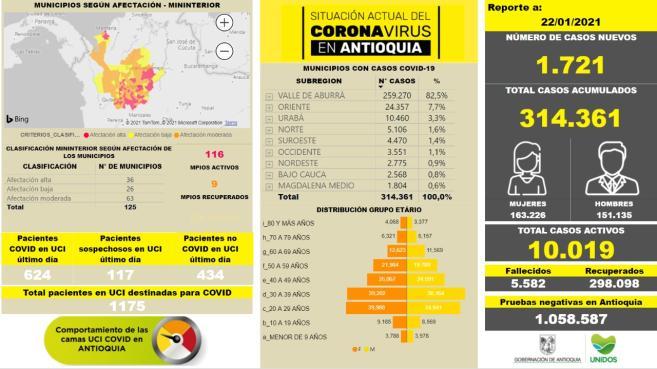 Con 1.721 casos nuevos registrados, hoy el número de contagiados por COVID-19 en Antioquia se eleva a 314.361