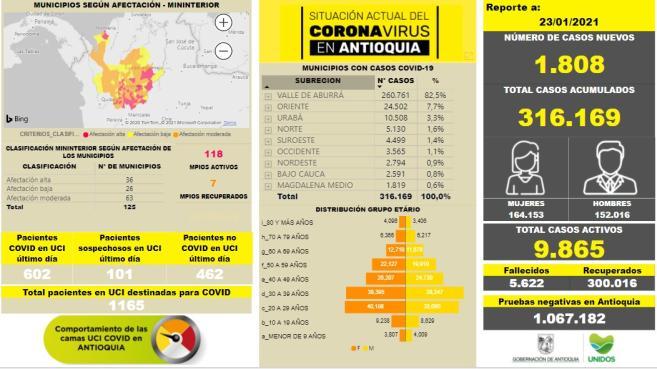 Con 1.808 casos nuevos registrados, hoy el número de contagiados por COVID-19 en Antioquia se eleva a 316.169