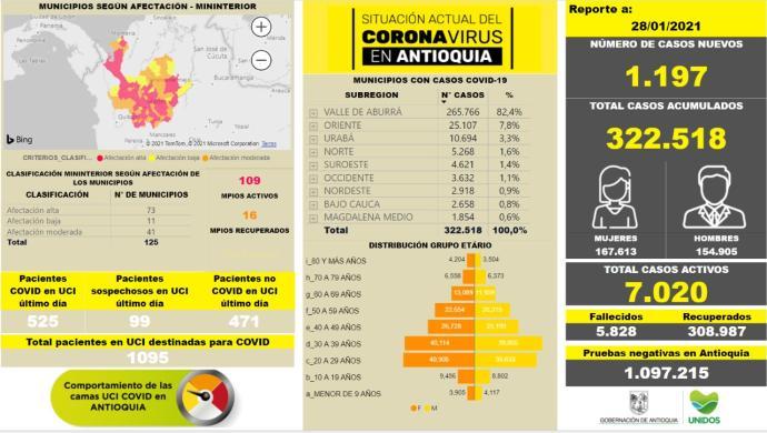 Con 1.197 casos nuevos registrados, hoy el número de contagiados por COVID-19 en Antioquia se eleva a 322.518