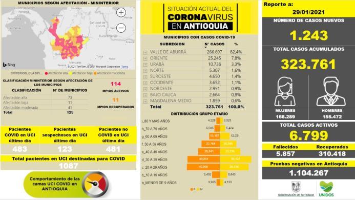 Con 1.243 casos nuevos registrados, hoy el número de contagiados por COVID-19 en Antioquia se eleva a 323.761