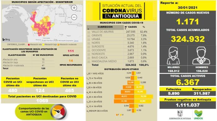 Con 1.171 casos nuevos registrados, hoy el número de contagiados por COVID-19 en Antioquia se eleva a 324.932
