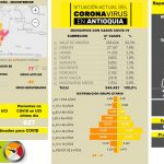 Con 511 casos nuevos registradosmeste sábado 27 de febrero, el número de contagiados por COVID-19 en Antioquia se eleva a 344.451